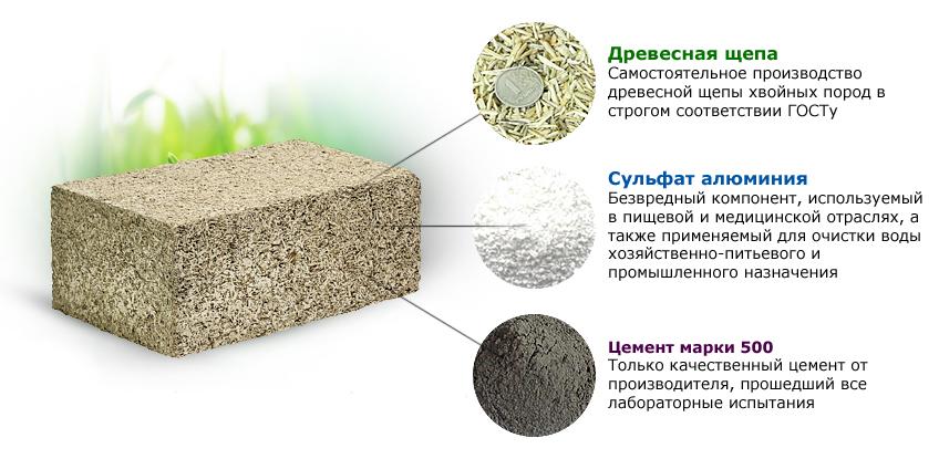 sostavnye-komponenty-arbolita